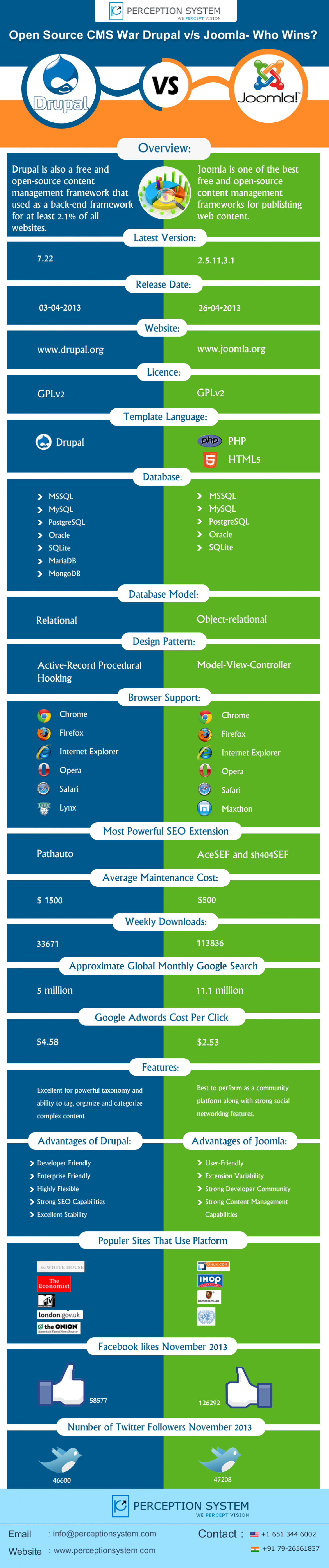 Drupal v/s Joomla- Who Leads on The Top? Infographic