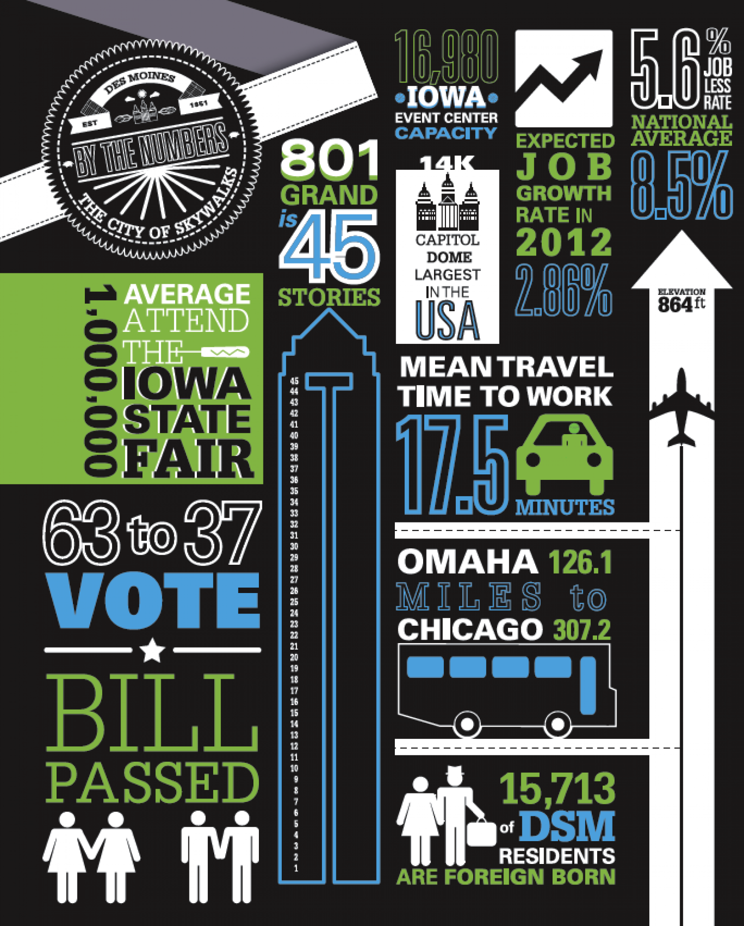 DSM: By The Numbers Infographic