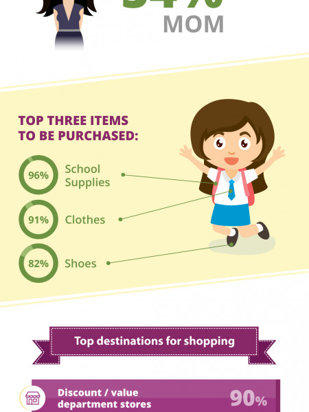 Dubai Back to School Stats 2016  Infographic