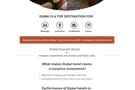 Dubai hotel rooms is lucrative investment Infographic