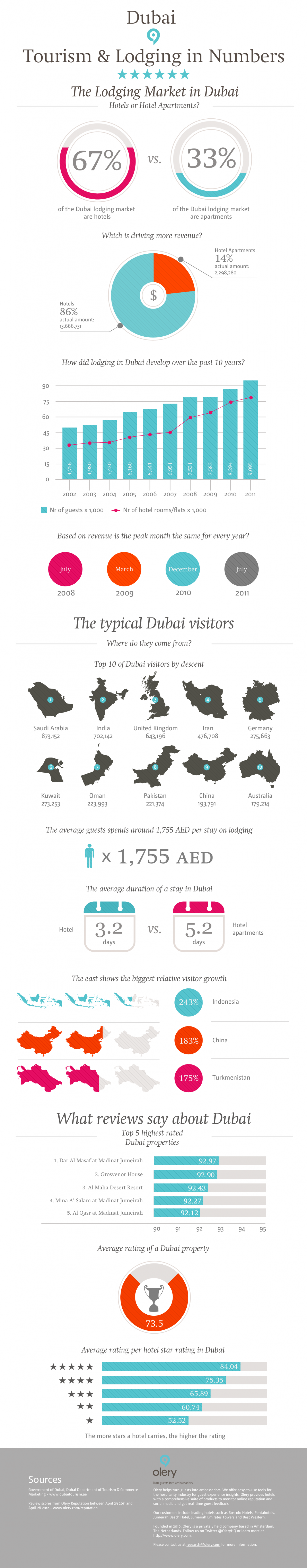 Dubai: Tourism & Lodging in numbers Infographic