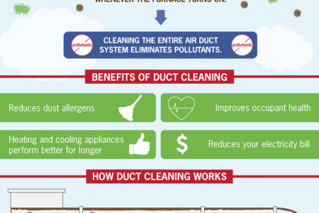 Duct Cleaning to Improve Your Home and Health Infographic