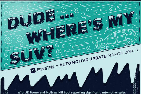 Dude...Where's My SUV? Infographic