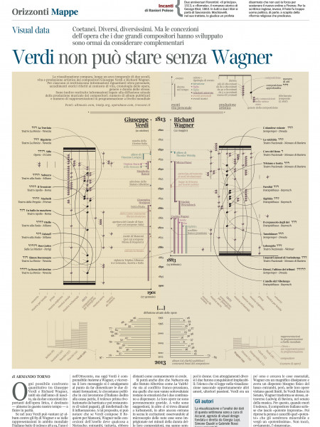 Dueling opera: Verdi and Wagner Infographic