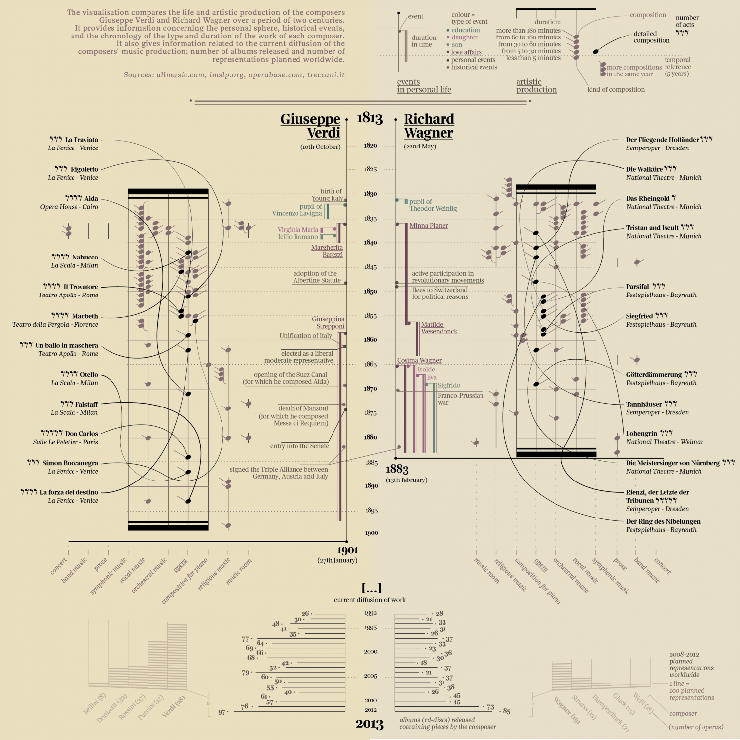 Dueling opera: Verdi and Wagner (English) Infographic
