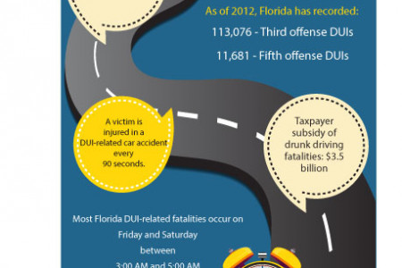 DUI Accidents and Charges Infographic