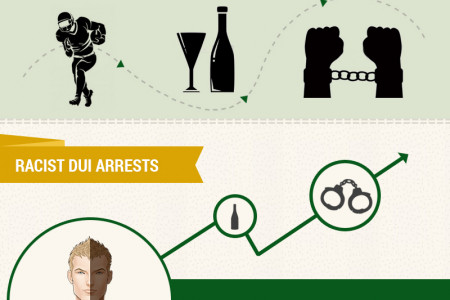 DUI in the NFL: Does the League Have a Drinking Problem? Infographic