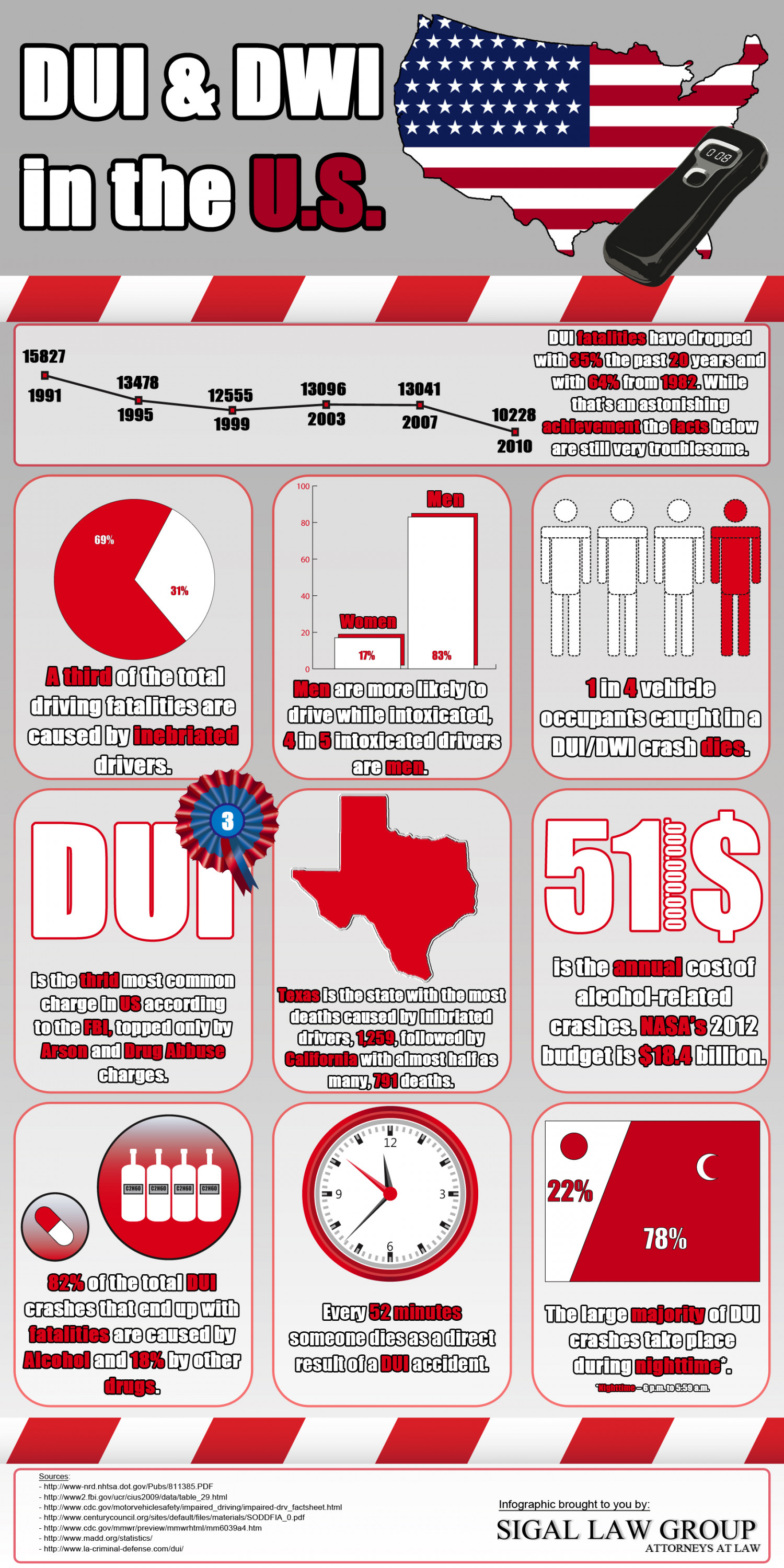 DUI in US Infographic