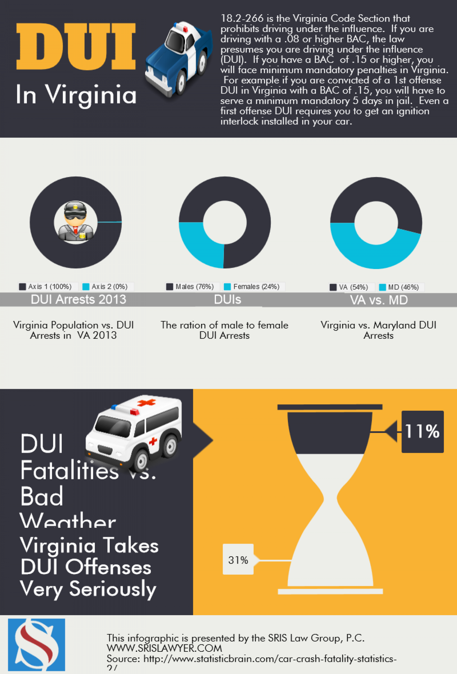 DUI Laws Virginia Lawyer Penalties Statistics Infographic