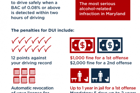 DUI vs. DWI: What is the Difference for an Arrest in Maryland? Infographic