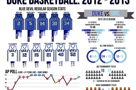 Duke Basketball 2012-2013 Infographic