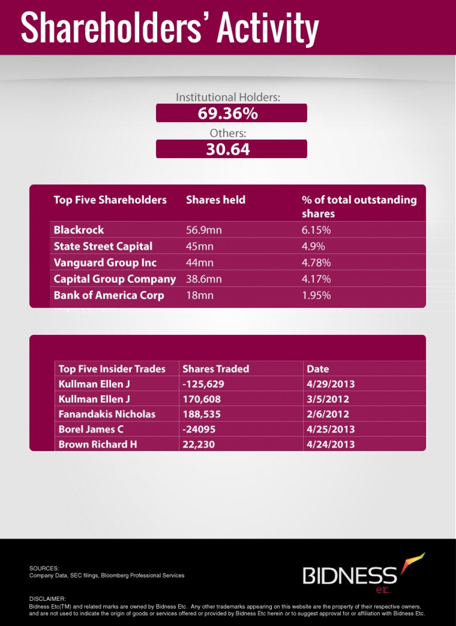 Dupont (DD) Shareholder Activity Infographic