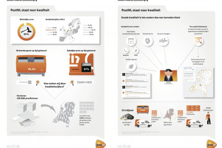 Dutch Postal Company Fact & Figures Infographic