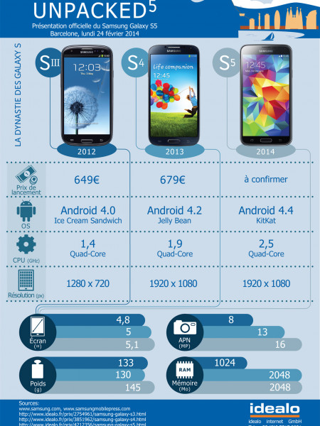 Dynastie : les Samsung Galaxy S Infographic