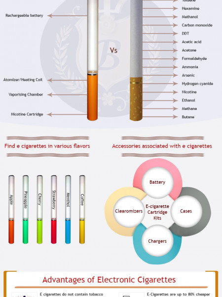 Advantages of Electronic Cigarettes over traditional Tobacco Cigarettes [Infograph] Infographic