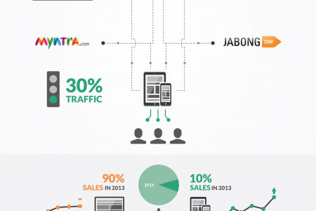 E Commerce To M Commerce  Infographic