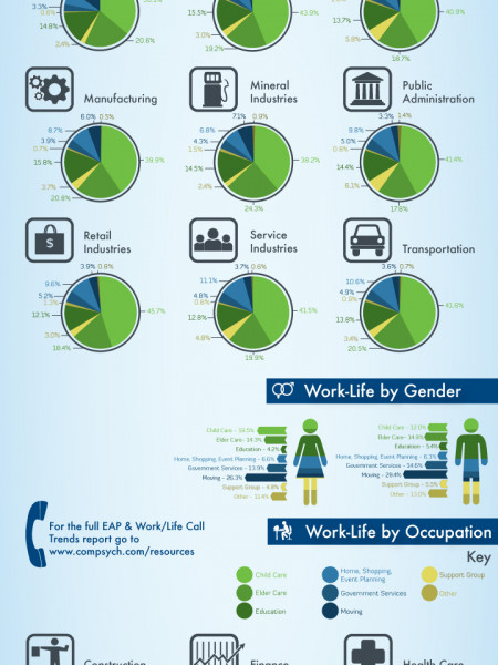 EAP/Work-Life Call Trends - Infographic Infographic