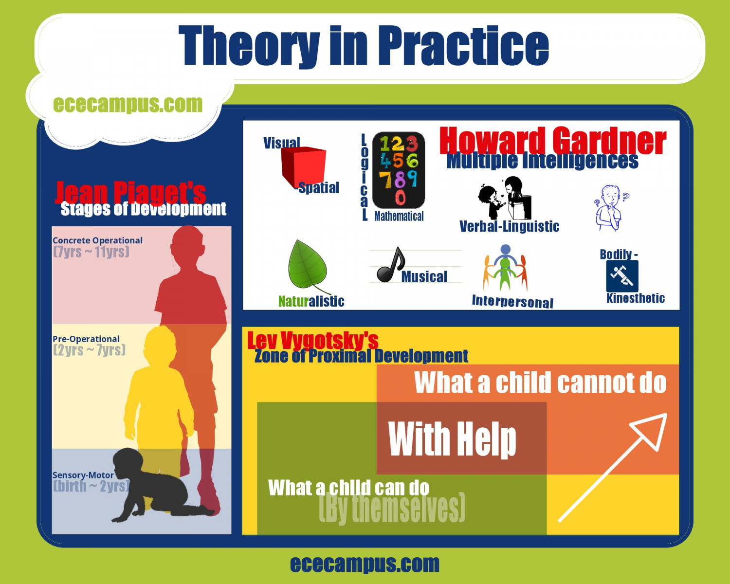 theories on early childhood social development Physical development:  especially evident during early childhood is the fact that development is truly integrated:  and social changes occurring at this time.