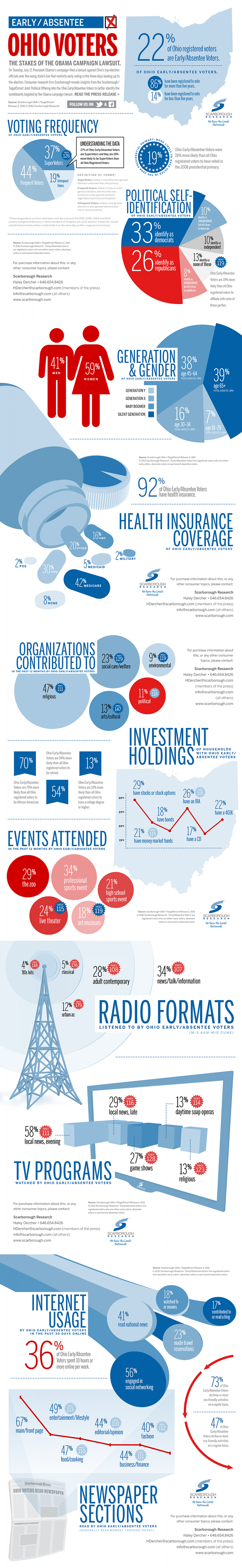 Early/Absentee Ohio Voters Infographic