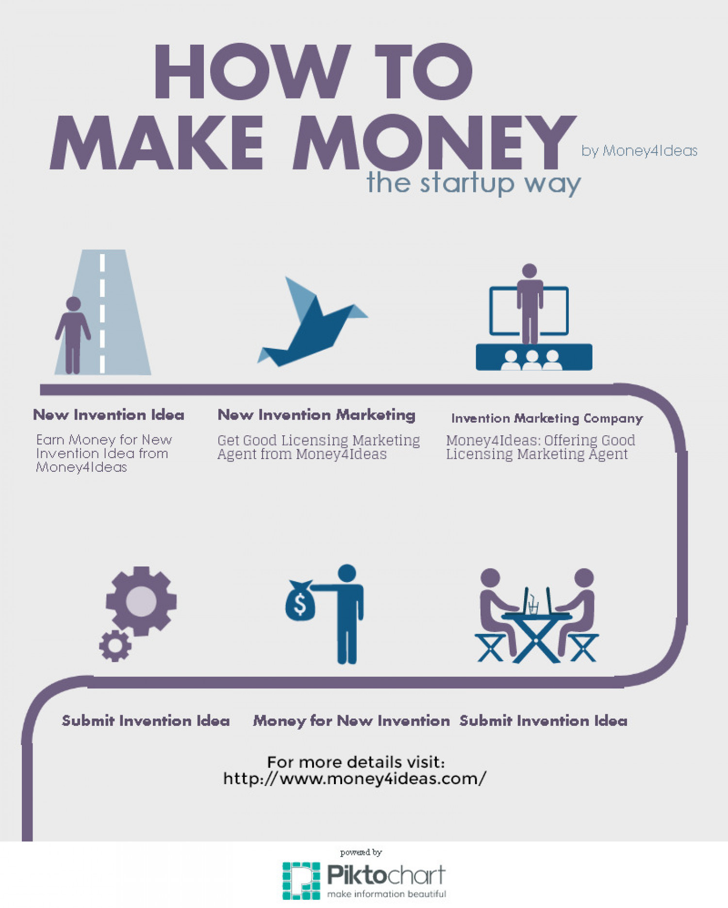 Earn Money for New Invention Idea from Money4Ideas Infographic