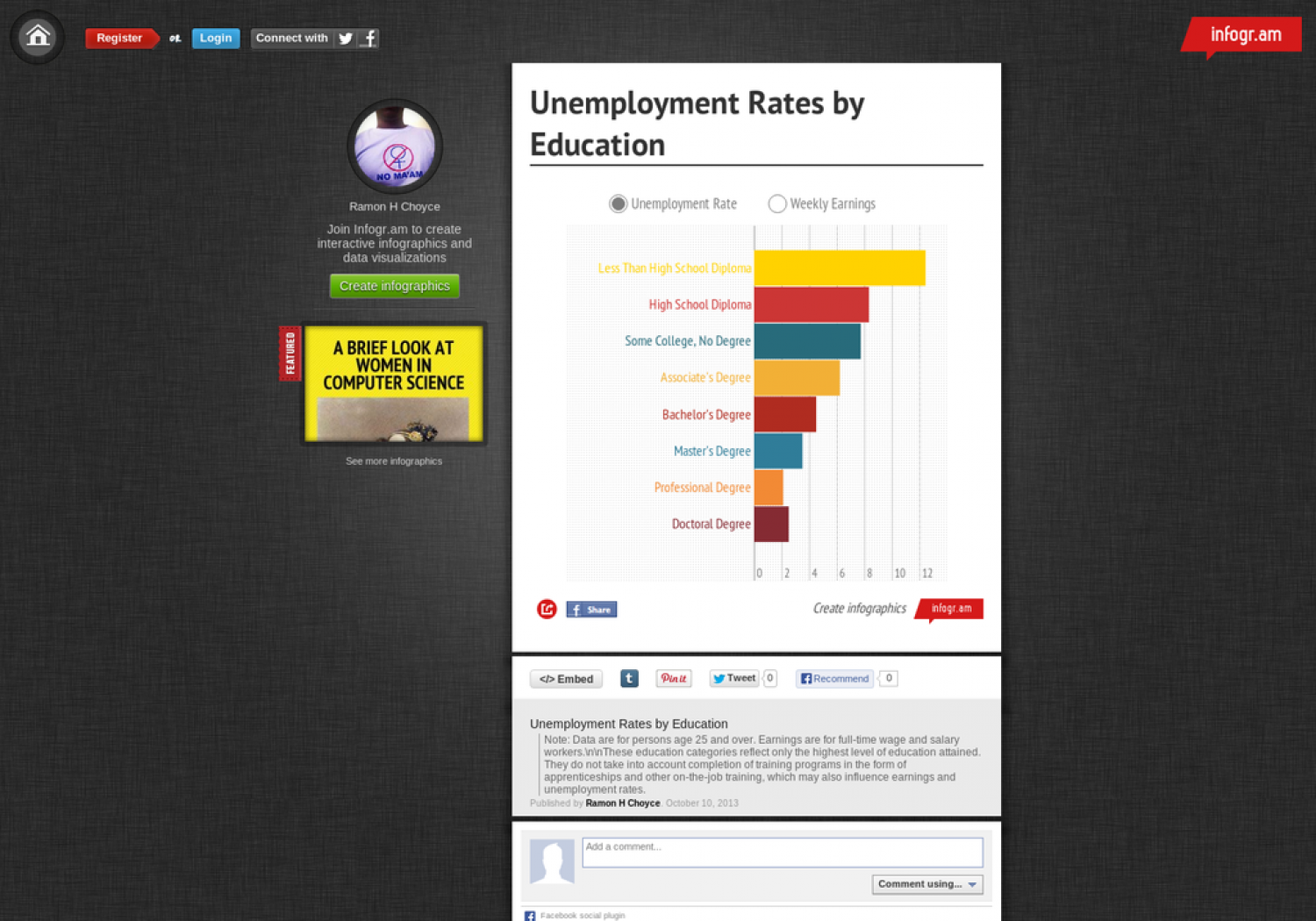 Earnings & Unemployment Rates by Education Infographic