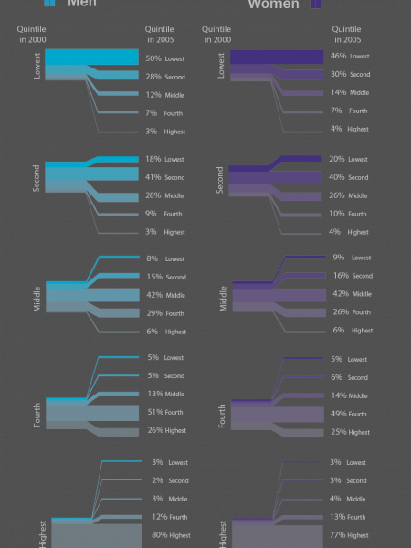 Earnings Mobility Between 2000 and 2005 Infographic