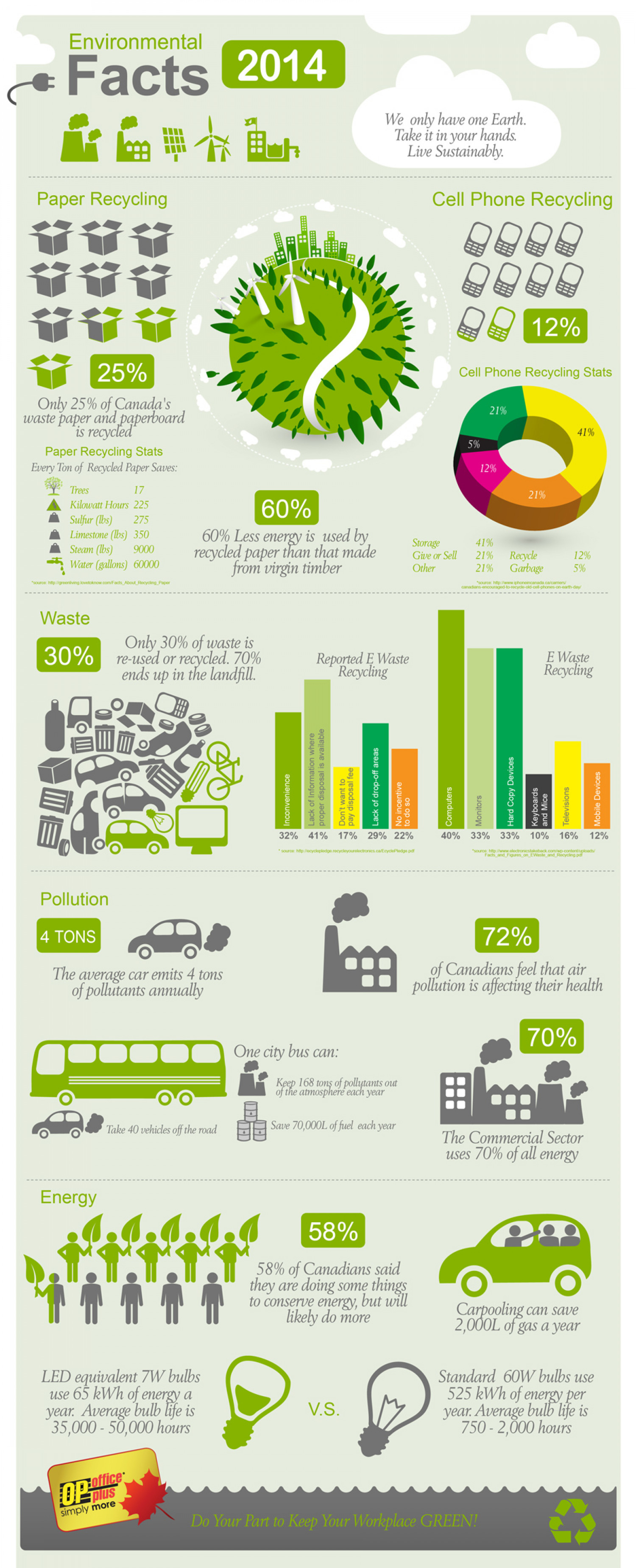 Earth Day Facts 2014 Infographic