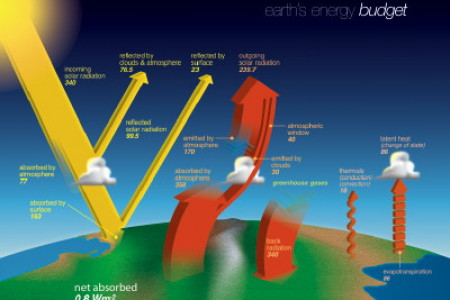 Earth's Energy Budget Infographic