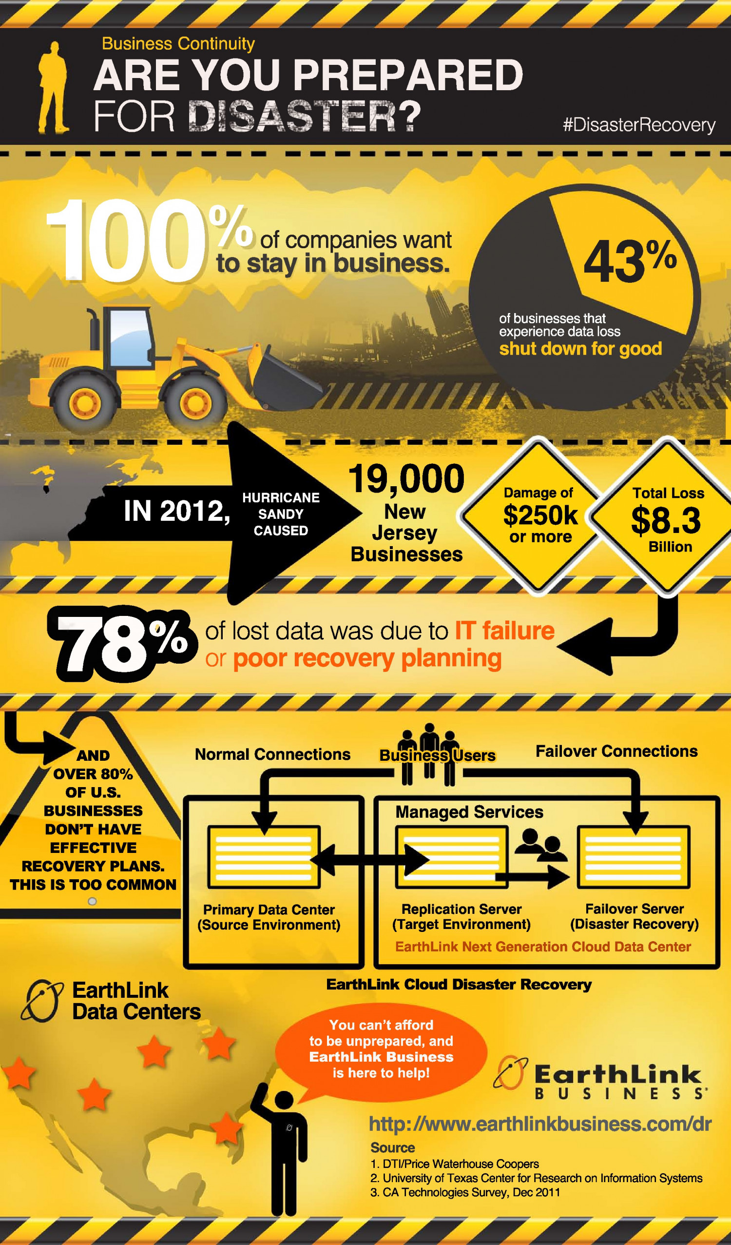 EarthLink Business Disaster Recovery Infographic Infographic