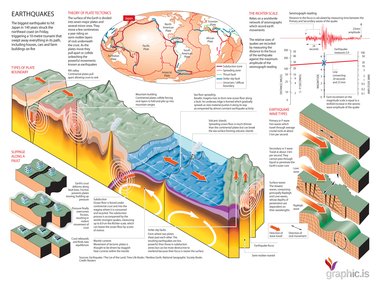 external image earthquake-anatomy_50290abb796b8_w1500.png