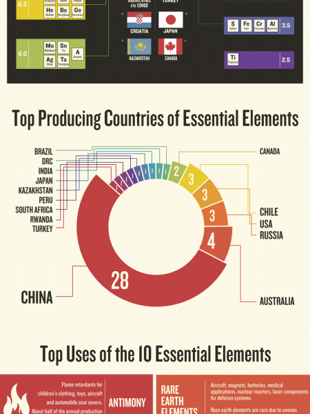 Earth's Essential Elements Infographic