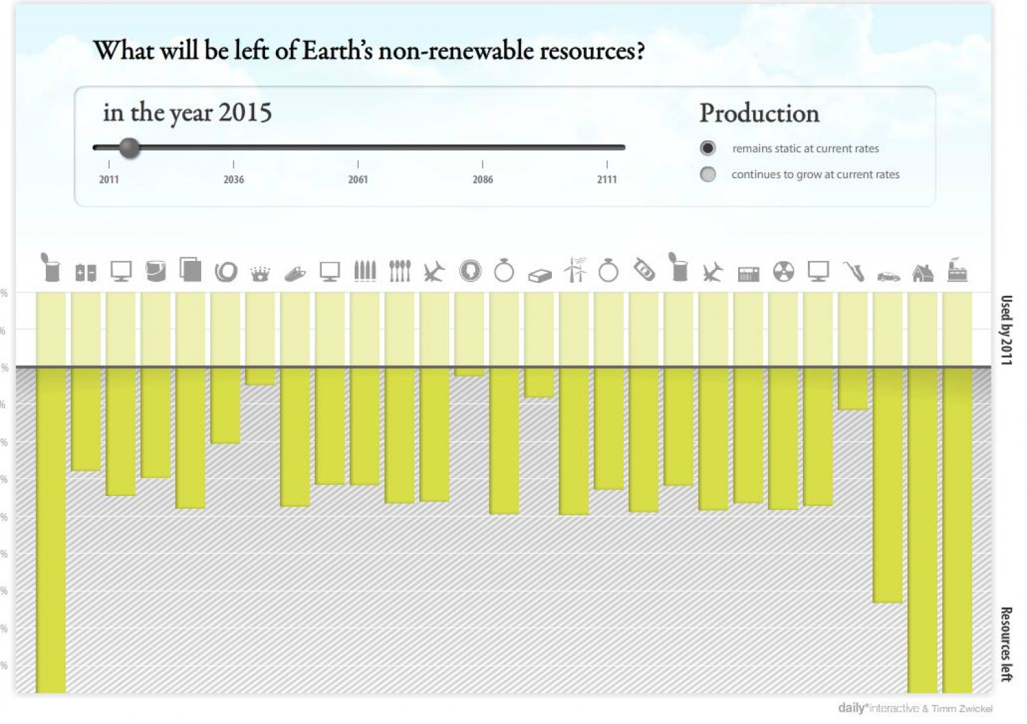 Earth's Resources Infographic