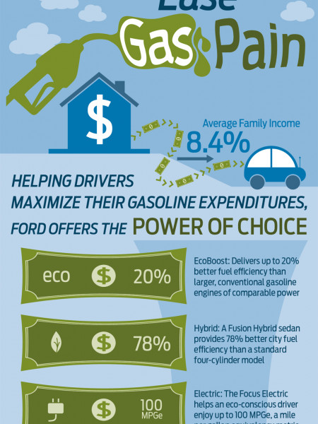 Ease Gas Pain  Infographic