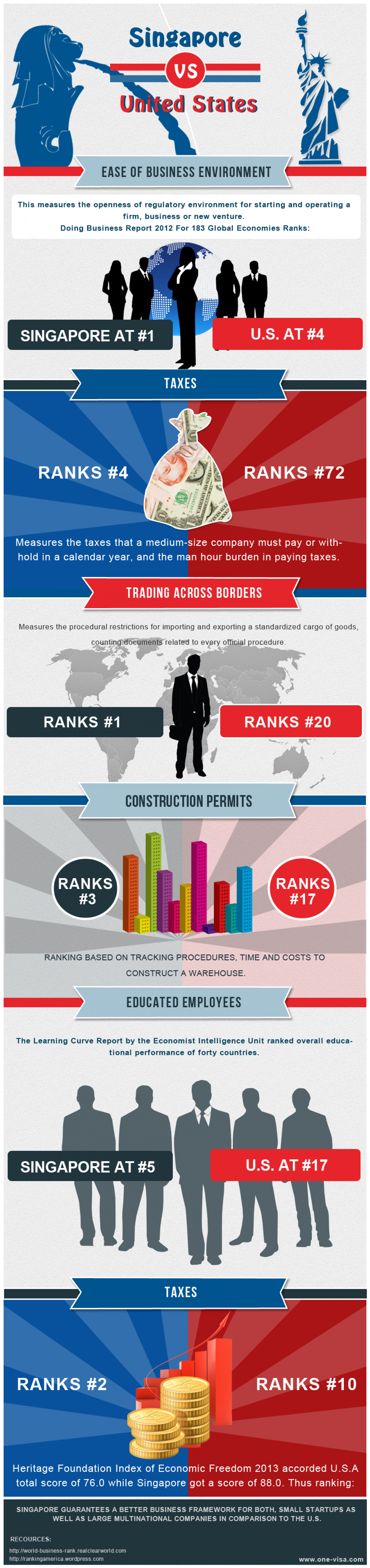 Ease of Doing Business Infographic