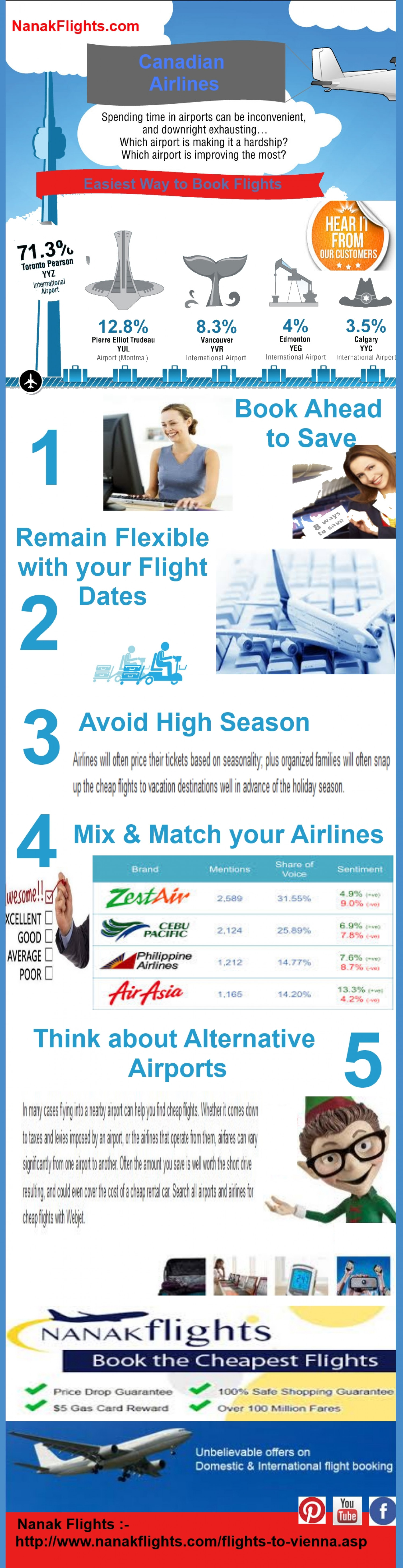 Easiest Way to Book Cheap Flights Infographic