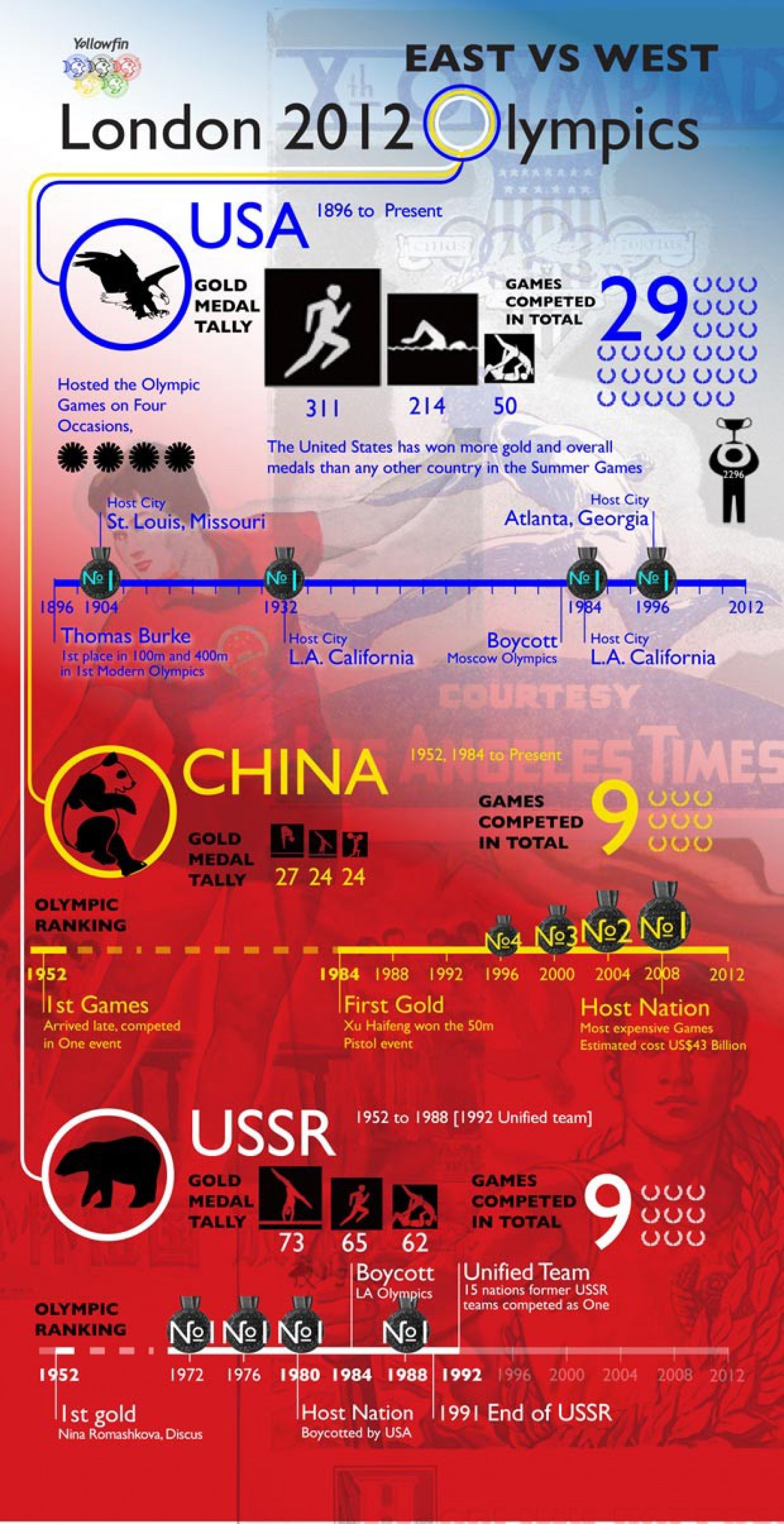 East Versus West Olympic Performance Infographic