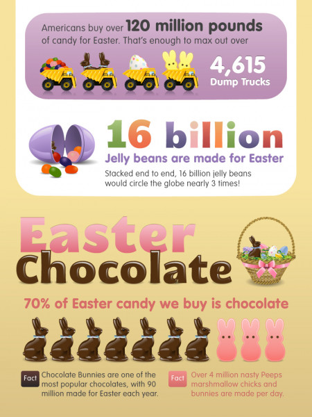Easter by the numbers  Infographic