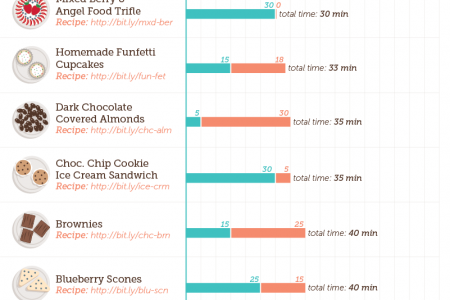 Easy Desserts, In Under 60 Minutes Infographic