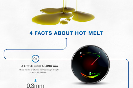 Easy on the Eyes; The Beauty and Strength of Hot Melt Adhesives Infographic