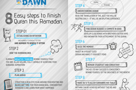 Easy Steps to Finish Quran in Ramadan Infographic
