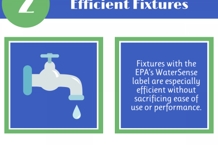 Easy Tips to Conserve Water Infographic