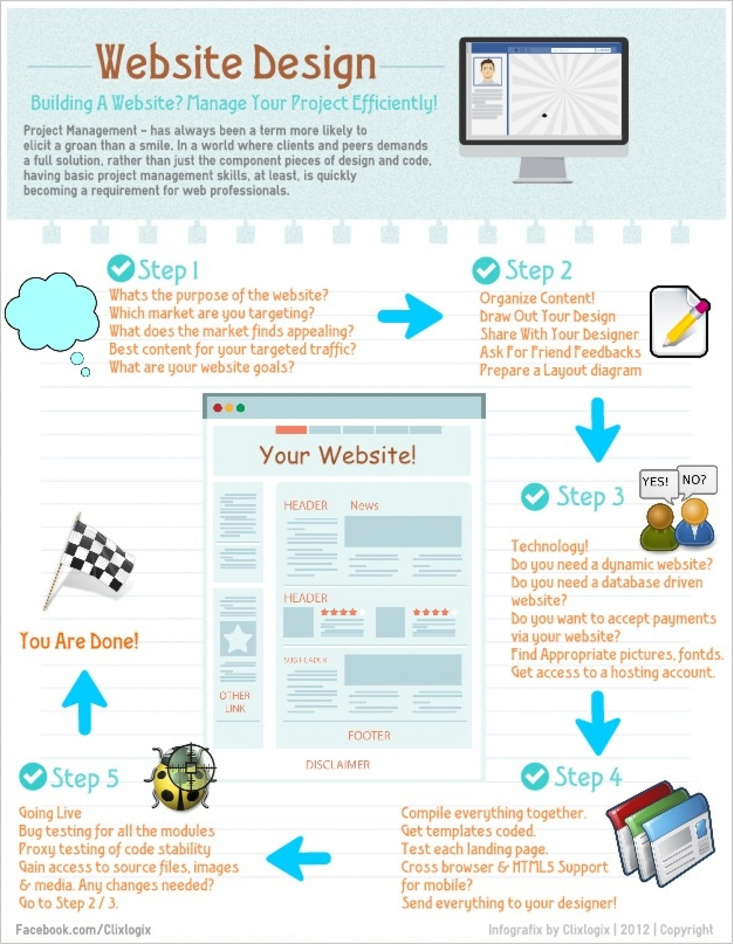 Easy Web Design Management Infographic