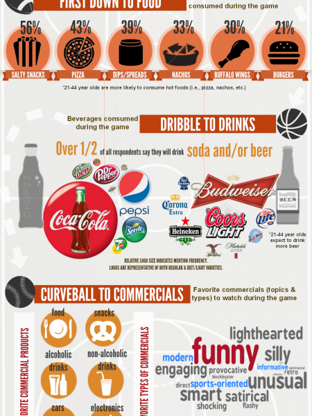 Eat, Drink & Be Cheery: Sports & Snacks Infographic