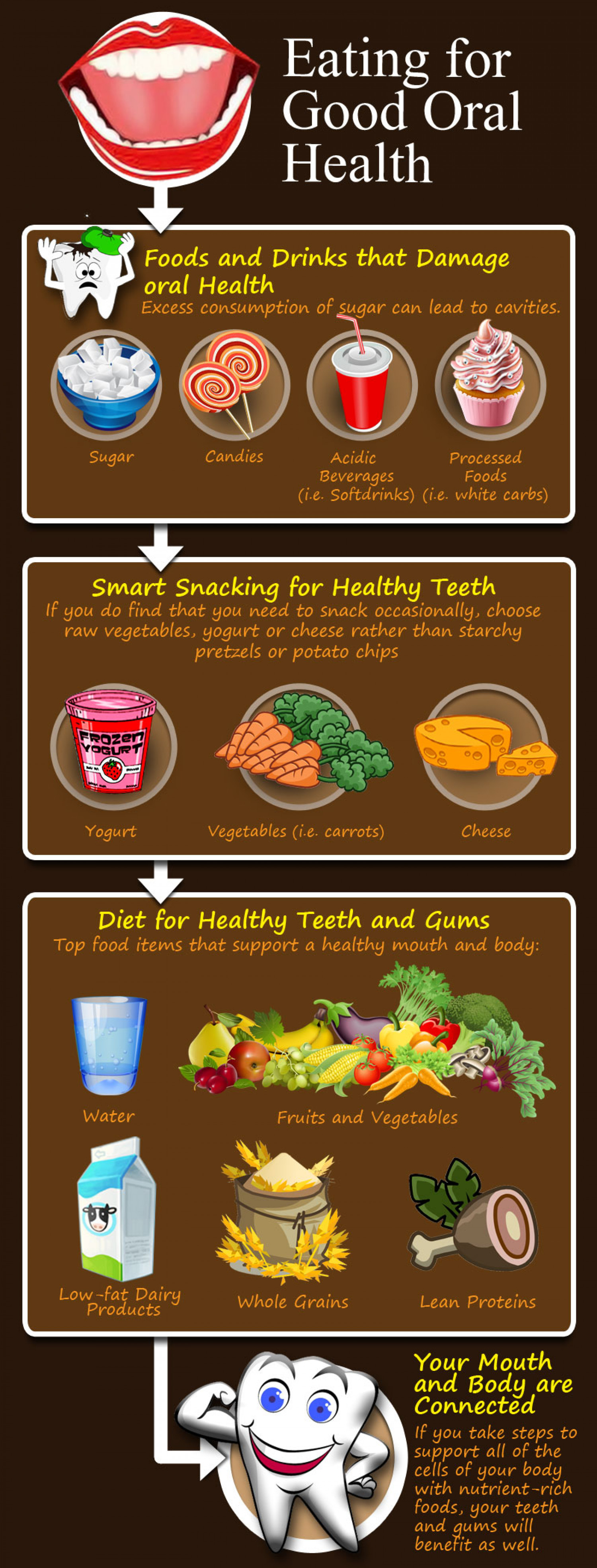 Eating for Good Oral Health Infographic