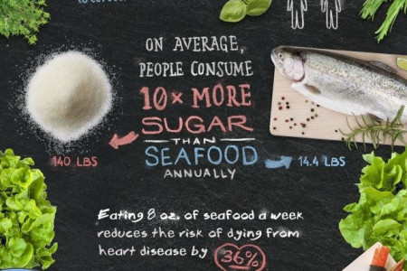 Eating Seafood Twice a Week is a Healthy Choice for you and Your Family Infographic