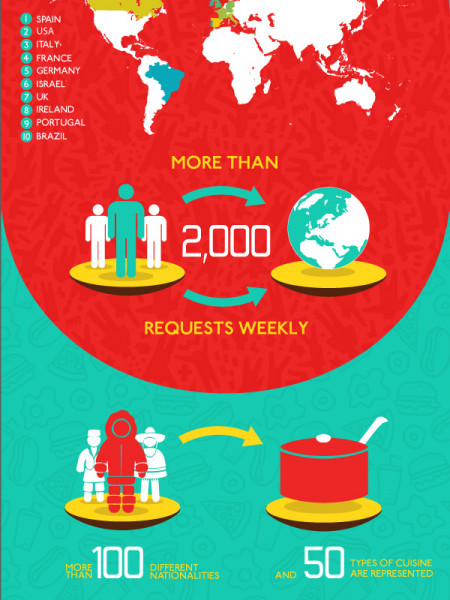 EatWith - where to eat when traveling? Infographic