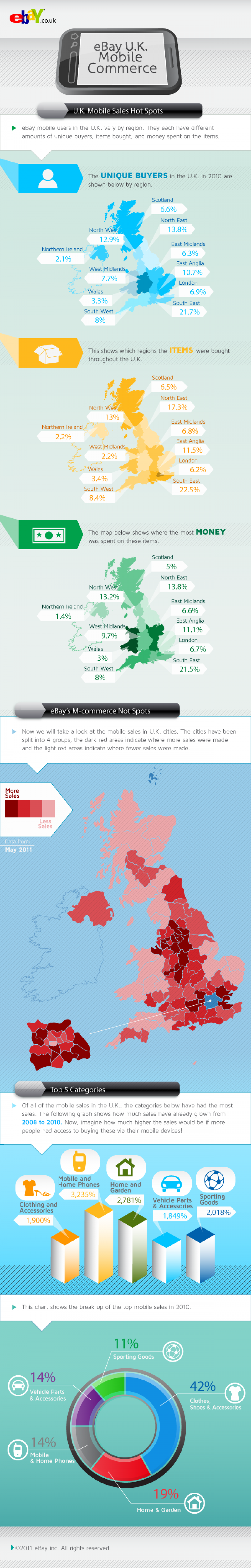 eBay Mobile Commerce in the U.K. Infographic