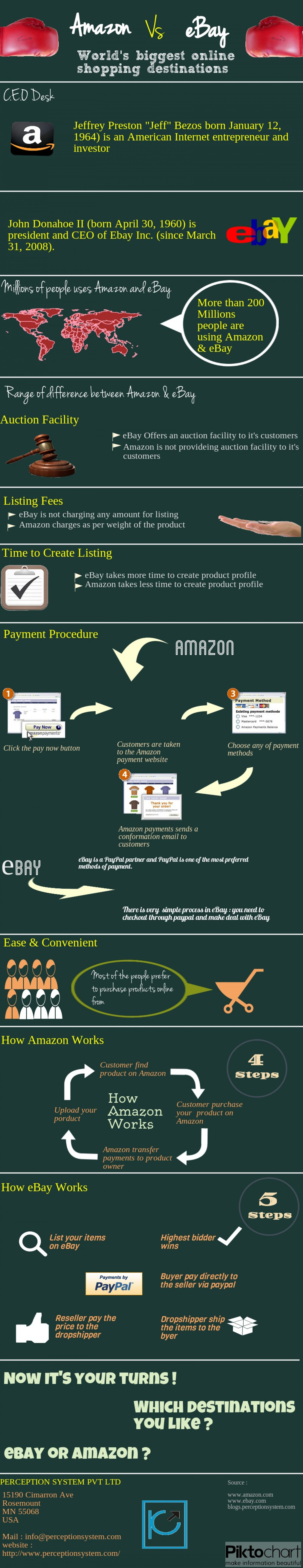 eBay vs. Amazon – Worlds biggest online shopping destinations  Infographic
