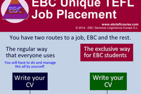 EBC TEFL Job Placement Program Infographic
