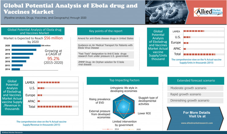Ebola drug and Vaccines Market